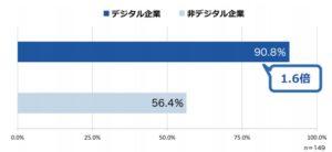 Q:本番環境(プロダクション環境)のクラウドサービス利⽤⽐率が6割以上である