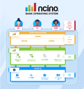 nCino銀行業務統合プラットフォーム