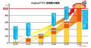 PPIH、『majica(マジカ)』アプリ会員500万人突破